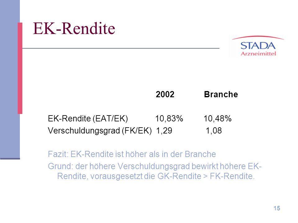 EK-Rendite 2002 Branche EK-Rendite (EAT/EK) 10,83% 10,48%