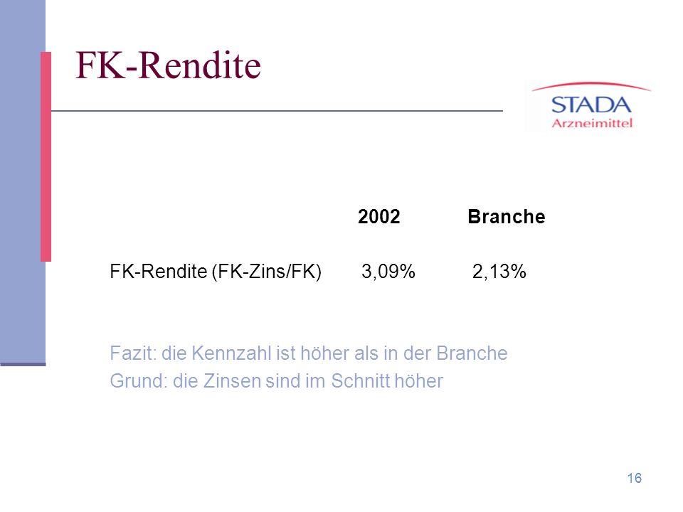 FK-Rendite 2002 Branche FK-Rendite (FK-Zins/FK) 3,09% 2,13%