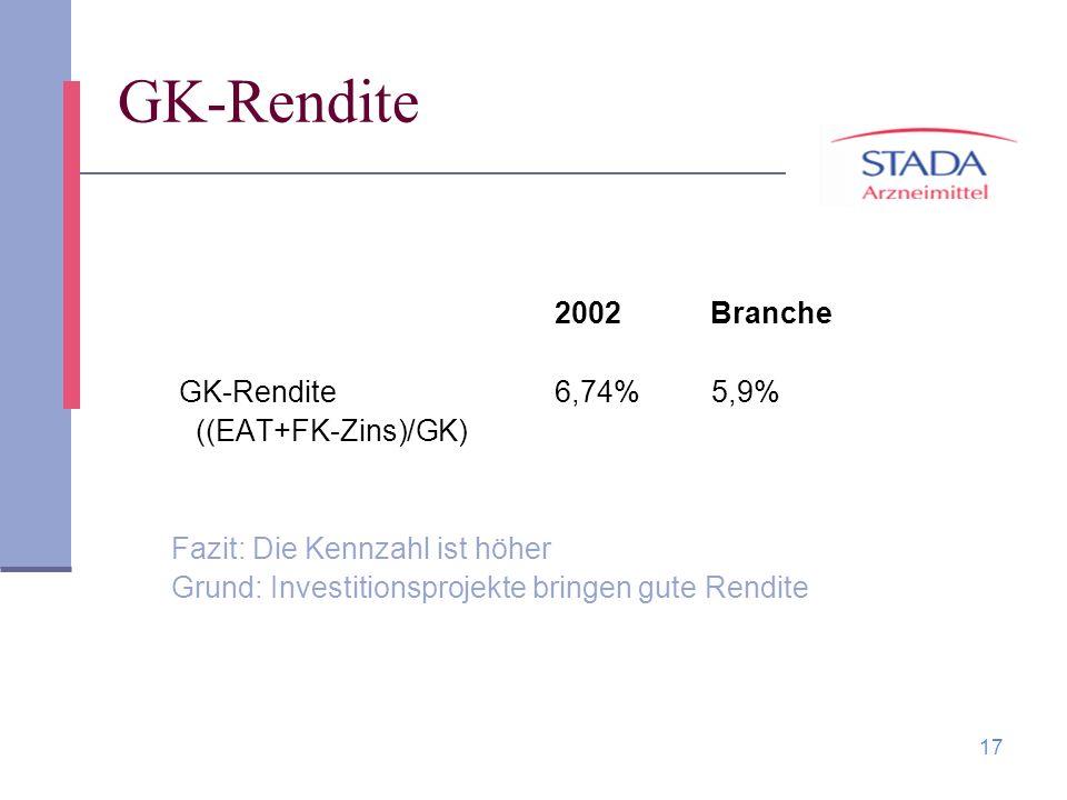 GK-Rendite GK-Rendite 6,74% 5,9% ((EAT+FK-Zins)/GK)