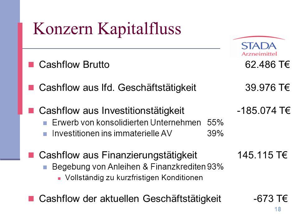 Konzern Kapitalfluss Cashflow Brutto 62.486 T€