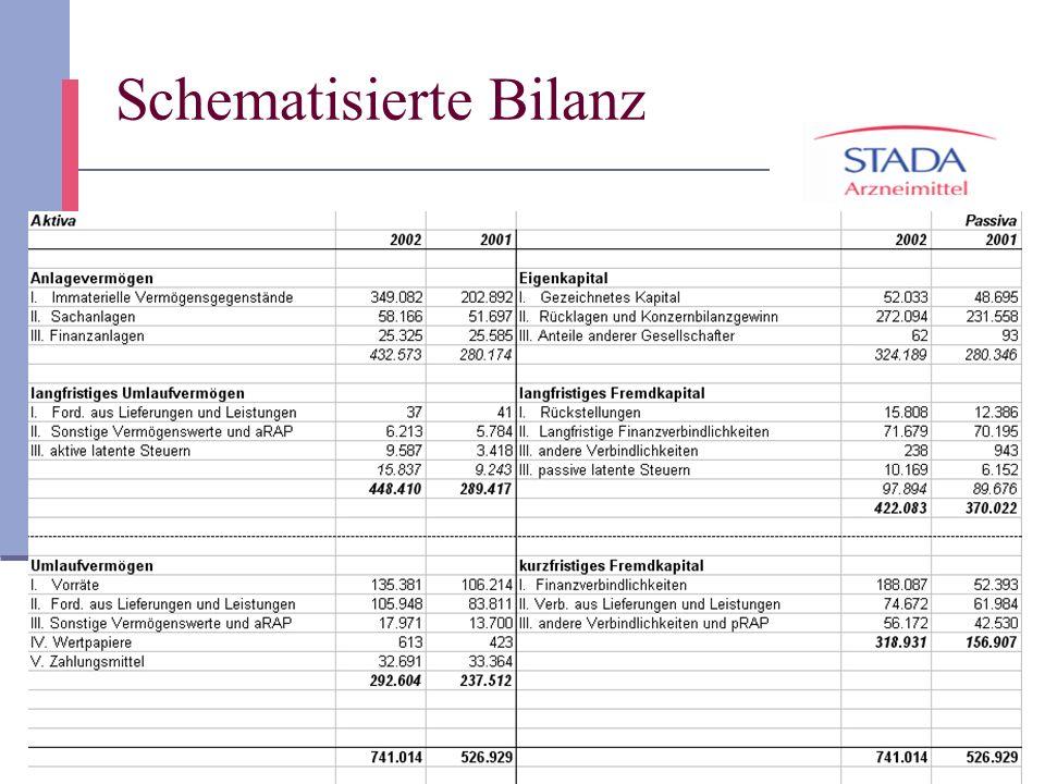 Schematisierte Bilanz
