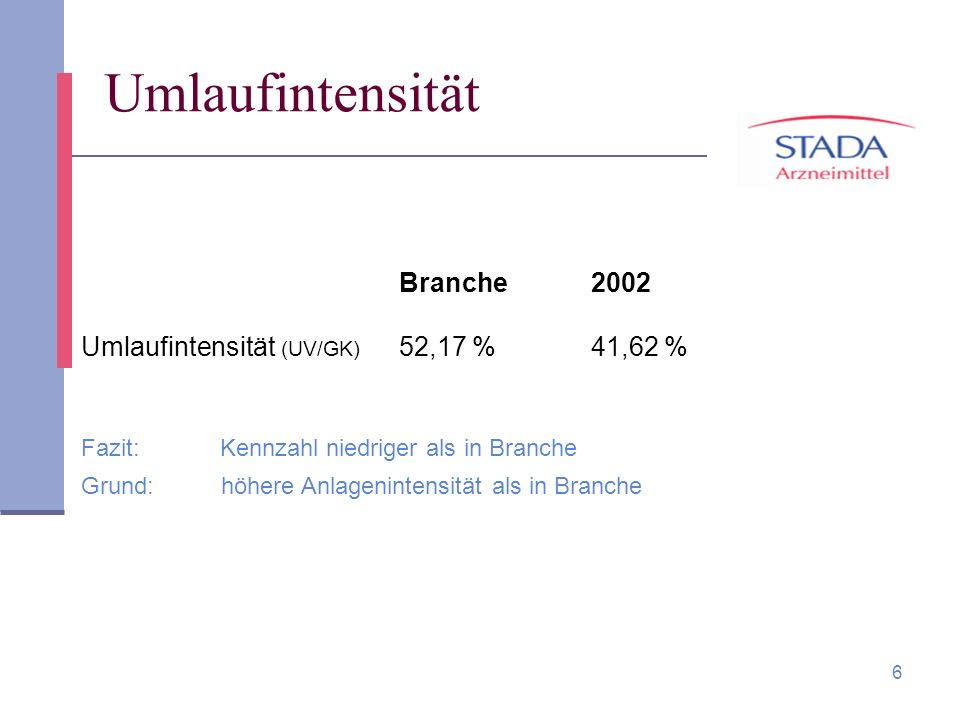 Umlaufintensität Branche 2002 Umlaufintensität (UV/GK) 52,17 % 41,62 %