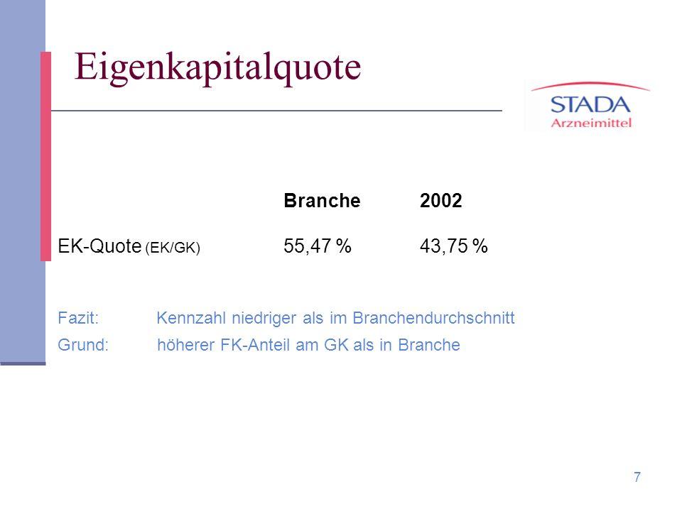 Eigenkapitalquote Branche 2002 EK-Quote (EK/GK) 55,47 % 43,75 %