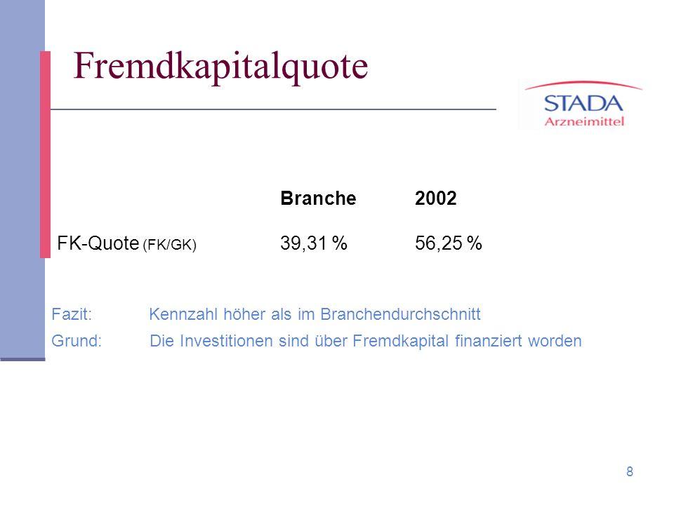Fremdkapitalquote Branche 2002 FK-Quote (FK/GK) 39,31 % 56,25 %