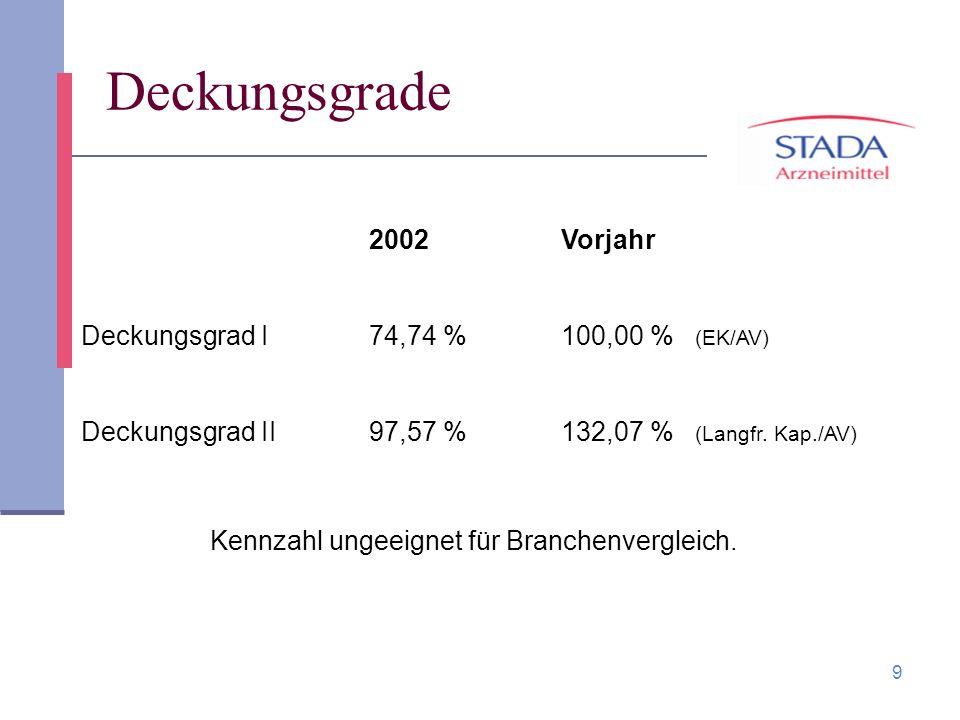 Deckungsgrade 2002 Vorjahr Deckungsgrad I 74,74 % 100,00 % (EK/AV)