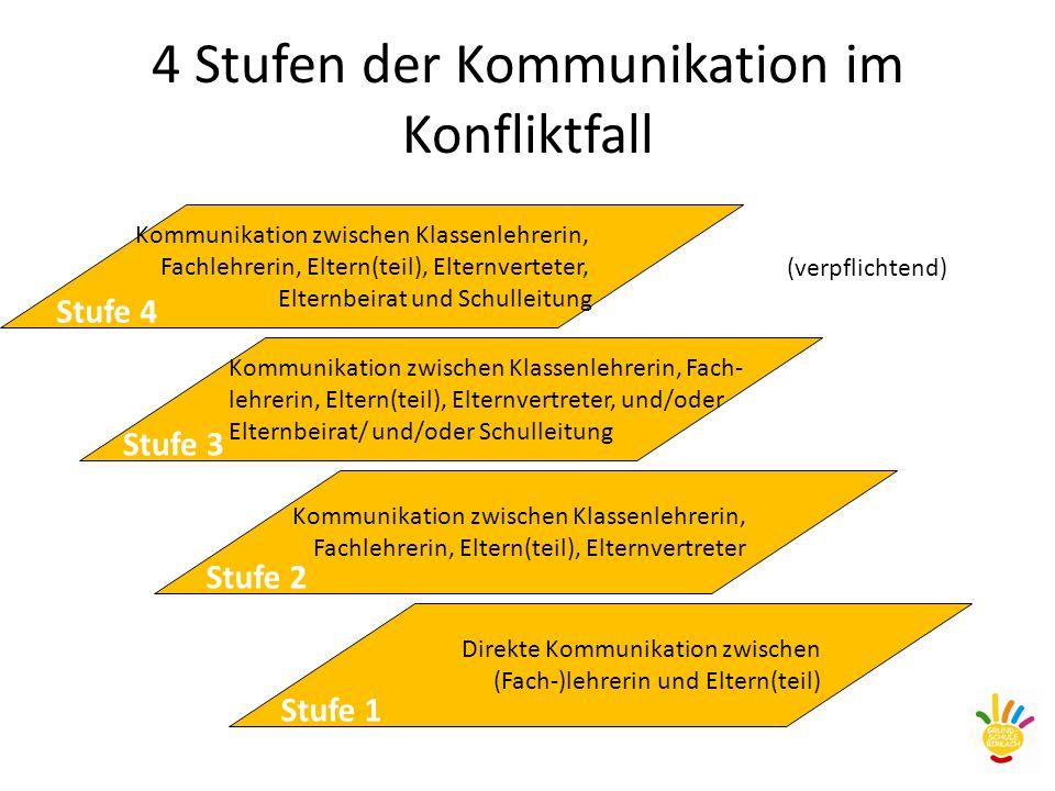 4 Stufen der Kommunikation im Konfliktfall