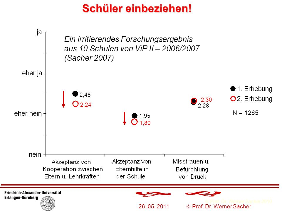 Schüler einbeziehen! Ein irritierendes Forschungsergebnis aus 10 Schulen von ViP II – 2006/2007 (Sacher 2007)
