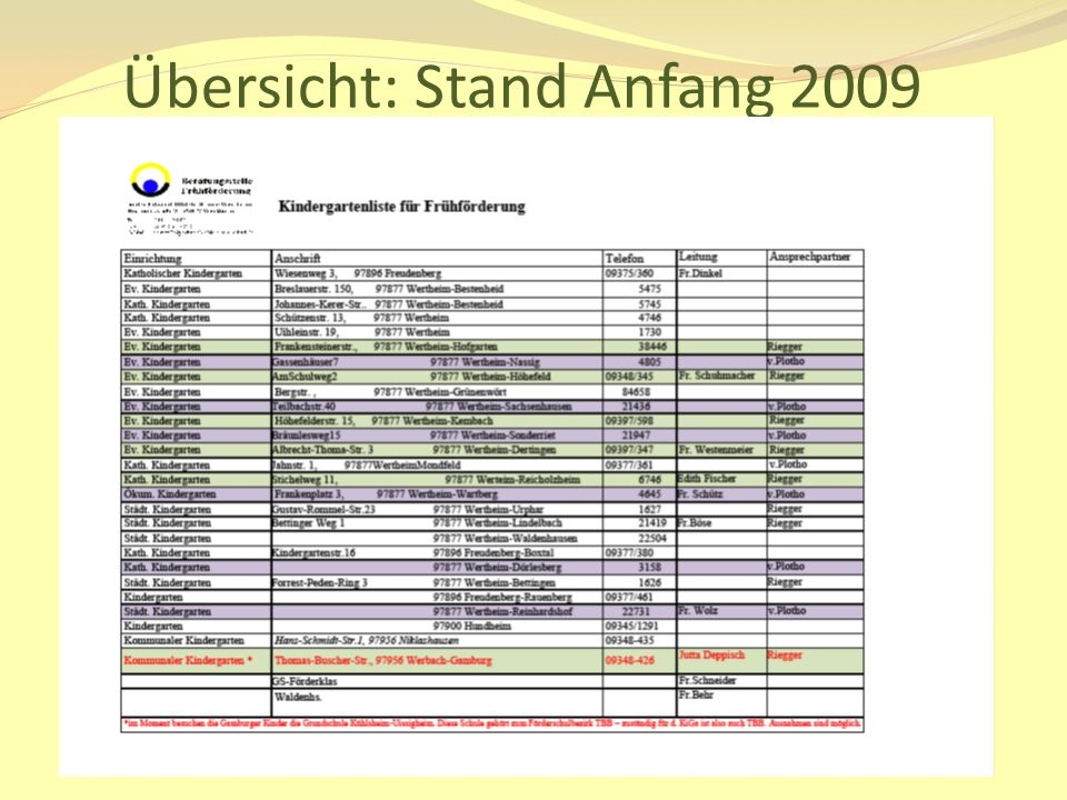 Übersicht: Stand Anfang 2009