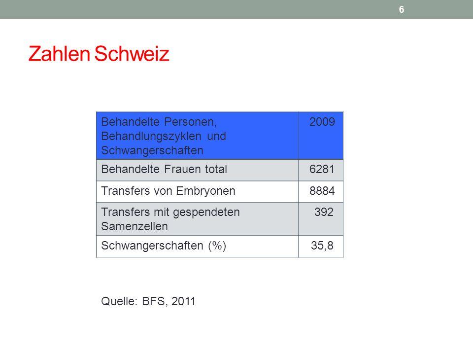 Zahlen Schweiz Behandelte Personen, Behandlungszyklen und Schwangerschaften. 2009. Behandelte Frauen total.