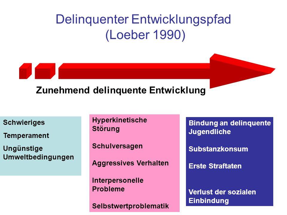 Delinquenter Entwicklungspfad (Loeber 1990)