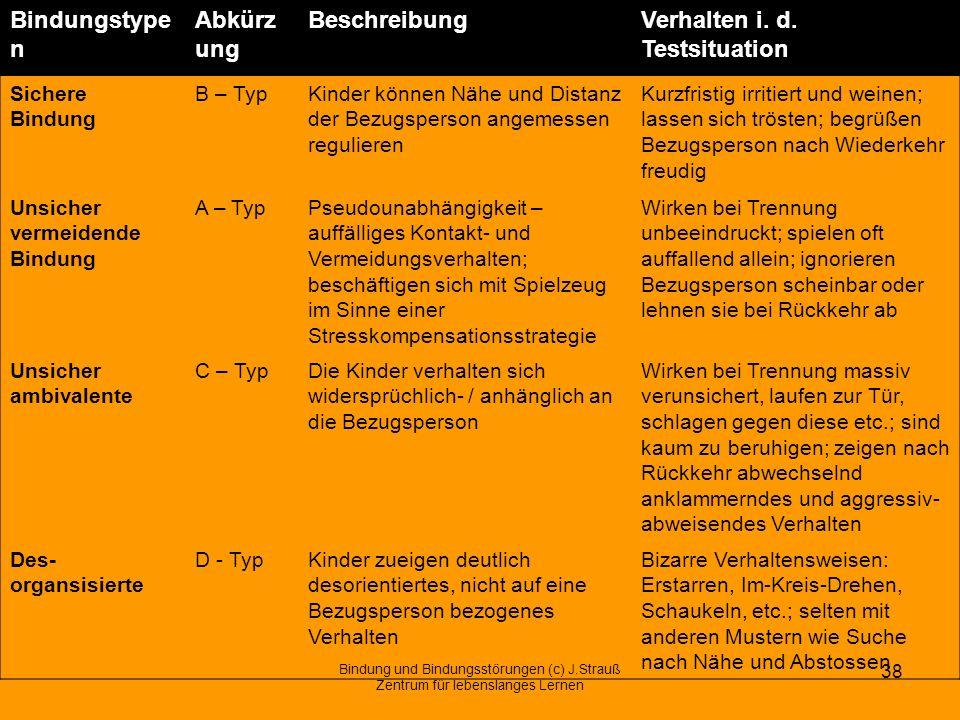Bindungstypen Bindungstypen Abkürzung Beschreibung