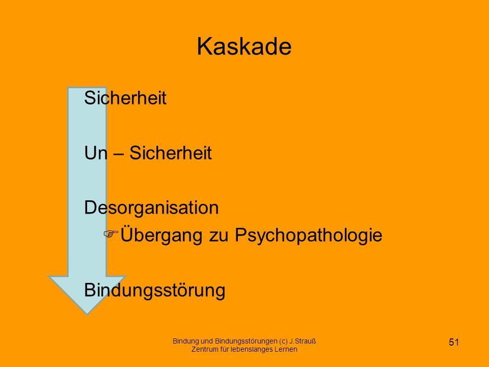 Kaskade Sicherheit Un – Sicherheit Desorganisation Übergang zu Psychopathologie Bindungsstörung