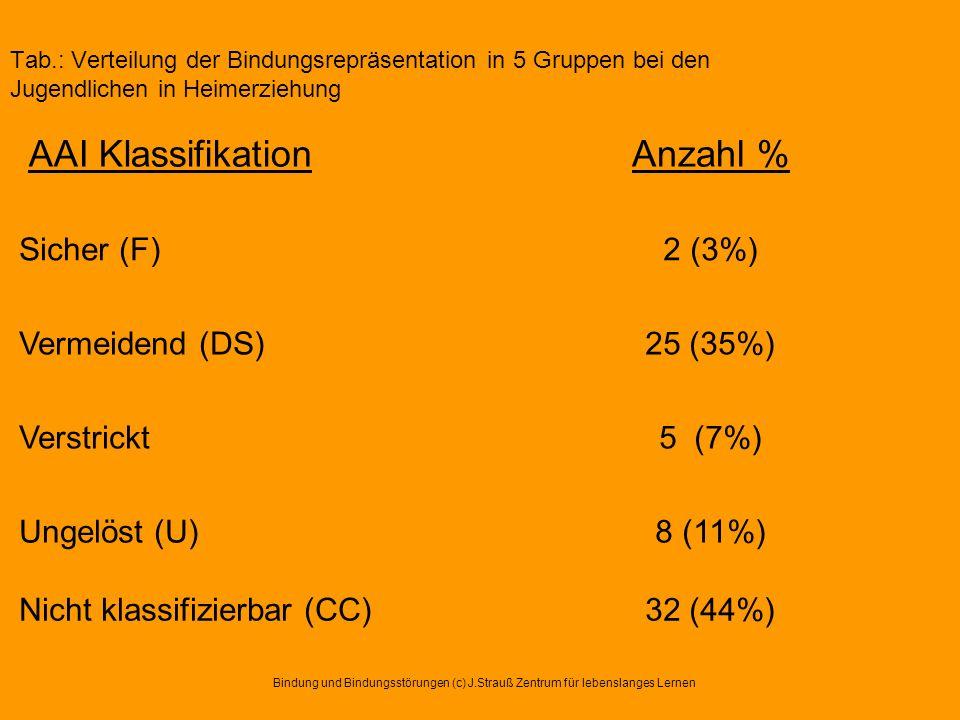 AAI Klassifikation Anzahl % Sicher (F) 2 (3%) Vermeidend (DS) 25 (35%)