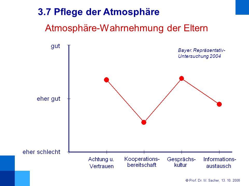 Atmosphäre-Wahrnehmung der Eltern