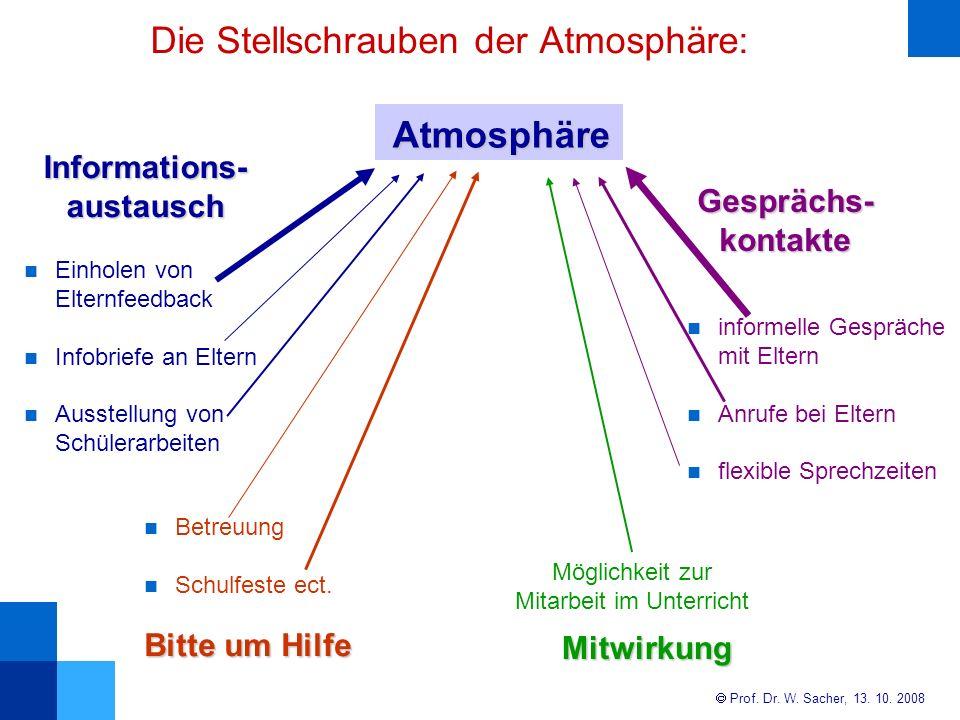 Die Stellschrauben der Atmosphäre: