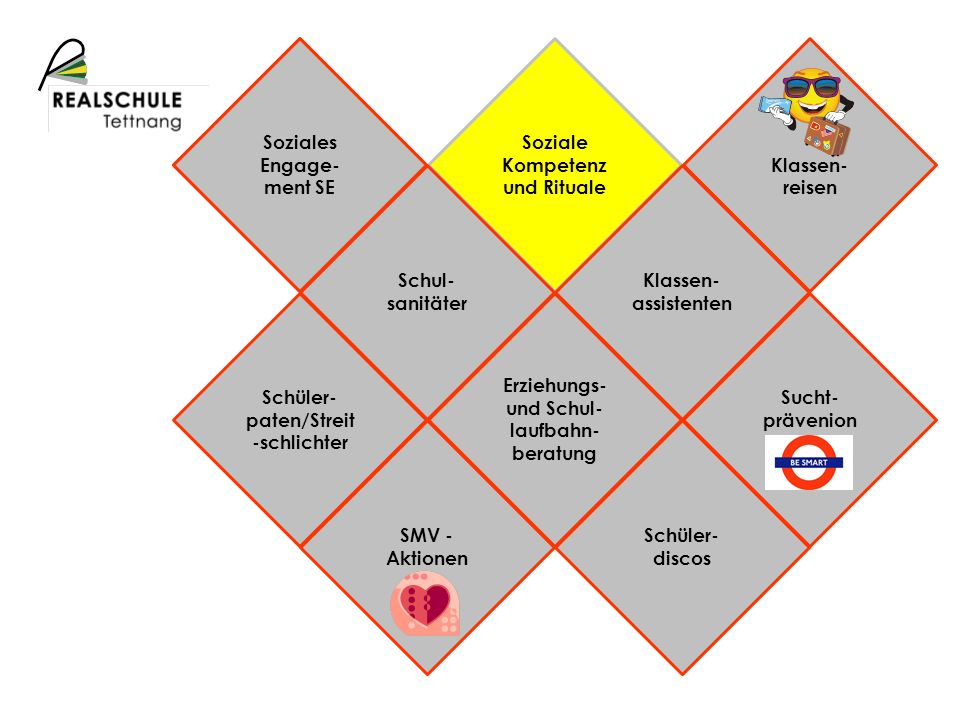 Soziales Engage-ment SE Soziale Kompetenz und Rituale Klassen-reisen
