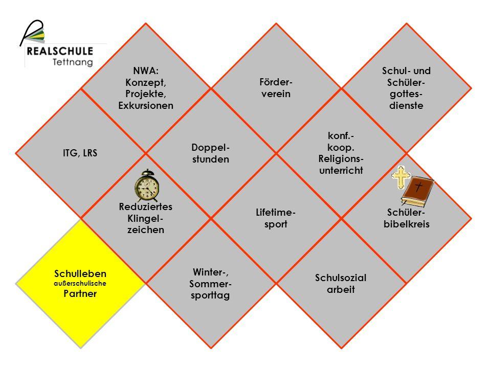 NWA: Konzept, Projekte, Exkursionen Schulprofil Förder-verein