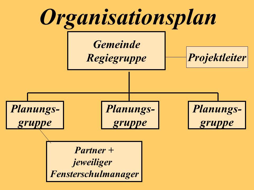 Organisationsplan Gemeinde Regiegruppe Projektleiter Planungs- gruppe