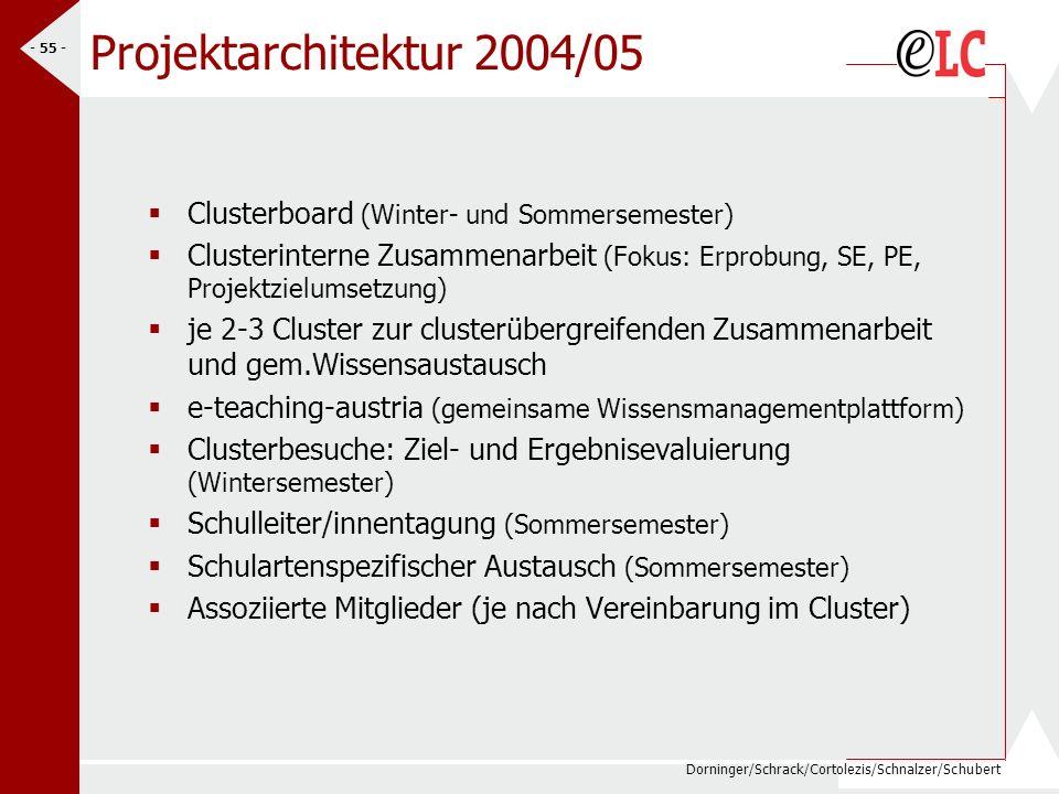 Projektarchitektur 2004/05 Clusterboard (Winter- und Sommersemester)