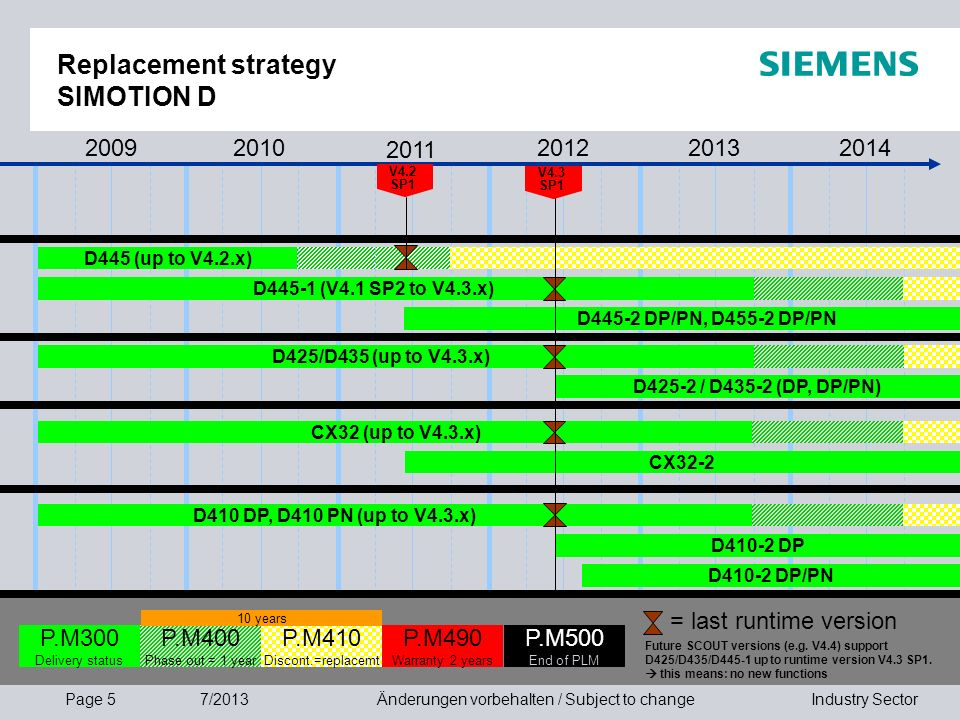 Replacement strategy SIMOTION D