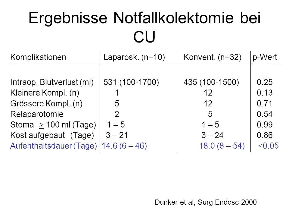 Ergebnisse Notfallkolektomie bei CU