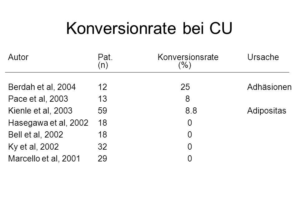 Konversionrate bei CU Autor Pat. Konversionsrate Ursache (n) (%)