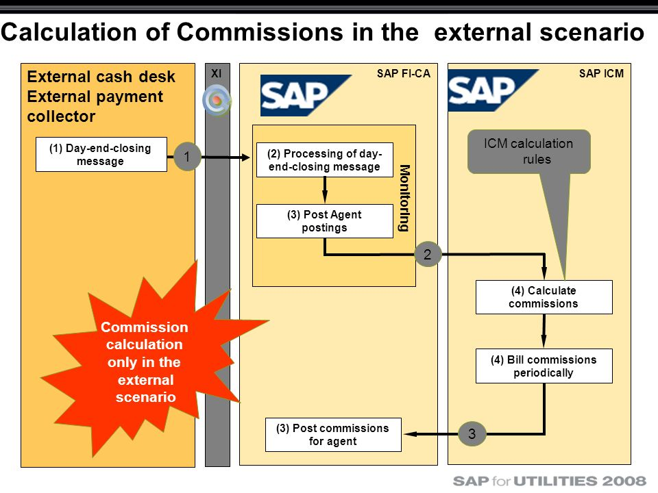 Calculation of Commissions in the external scenario