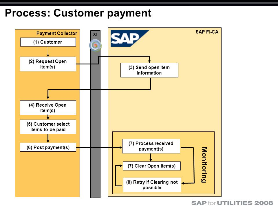 Process: Customer payment