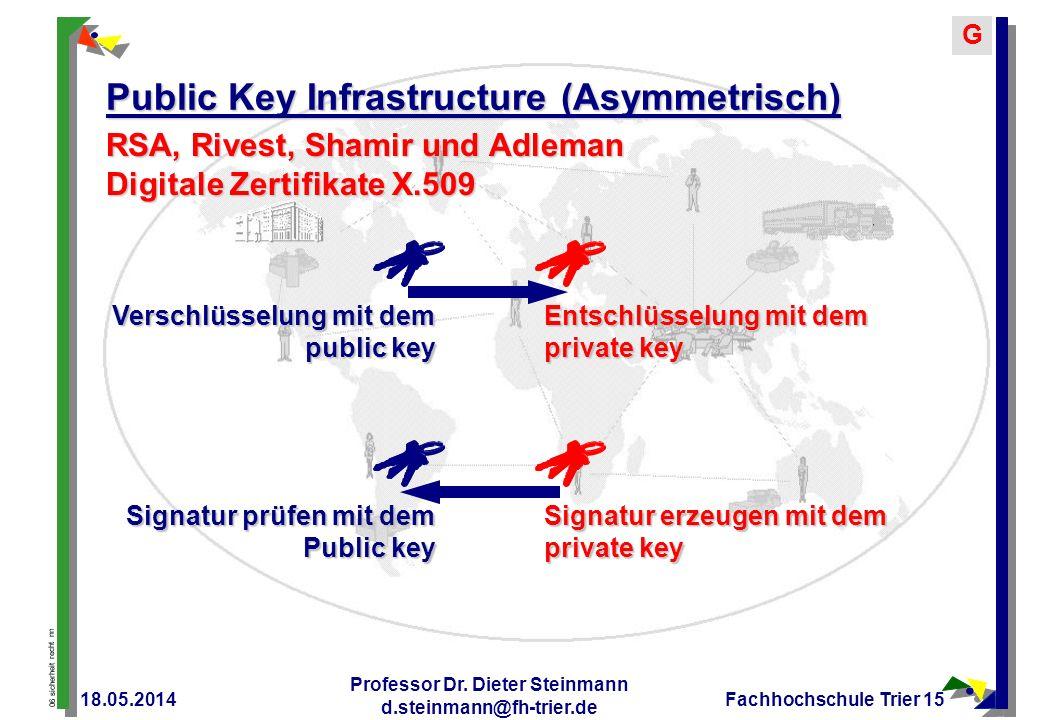Public Key Infrastructure (Asymmetrisch)