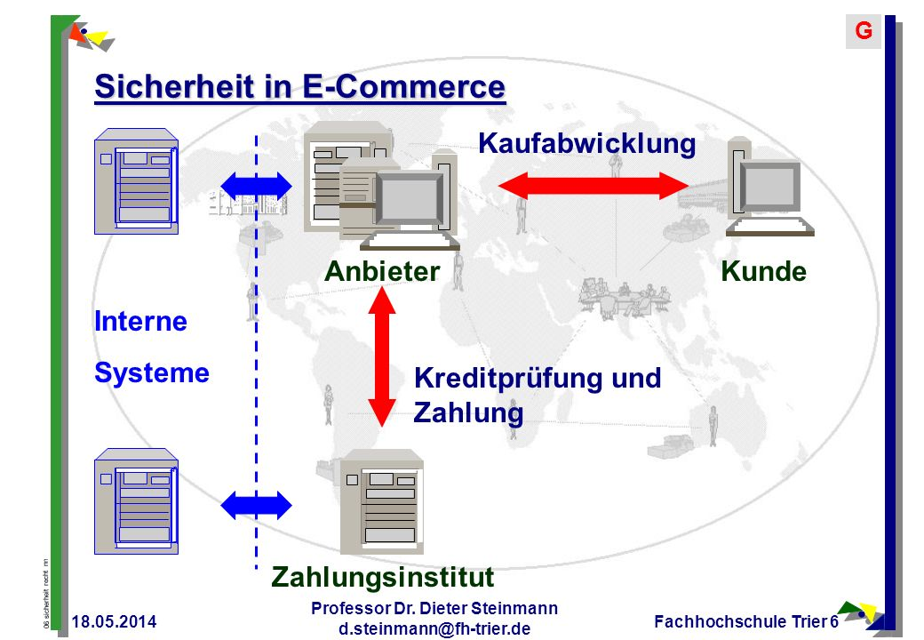 Sicherheit in E-Commerce