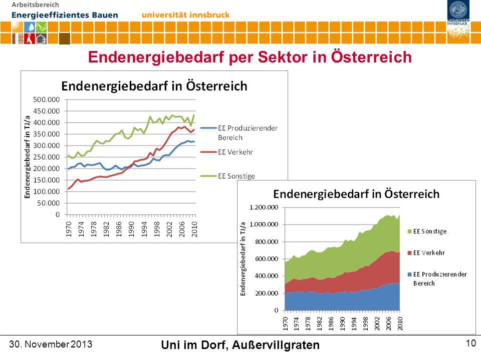 Endenergiebedarf per Sektor in Österreich