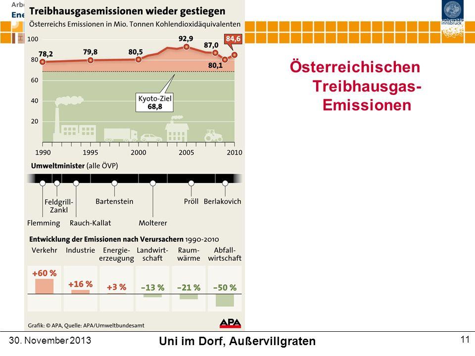 Österreichischen Treibhausgas-Emissionen