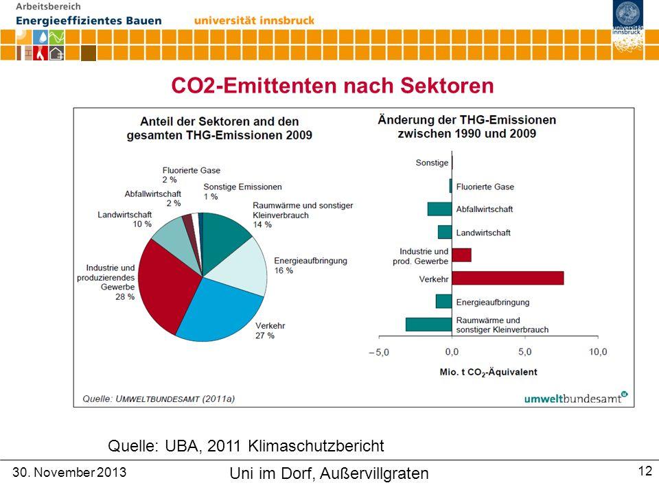 CO2-Emittenten nach Sektoren