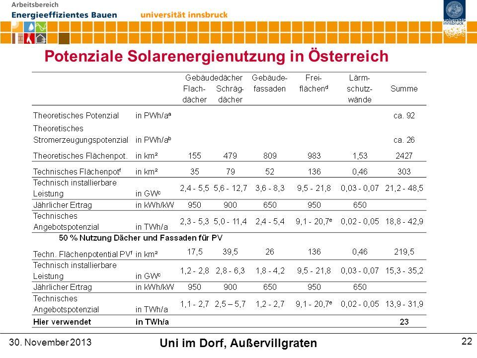 Potenziale Solarenergienutzung in Österreich