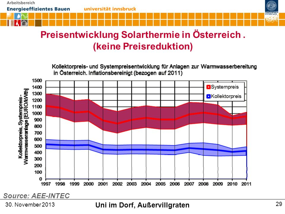 Preisentwicklung Solarthermie in Österreich . (keine Preisreduktion)