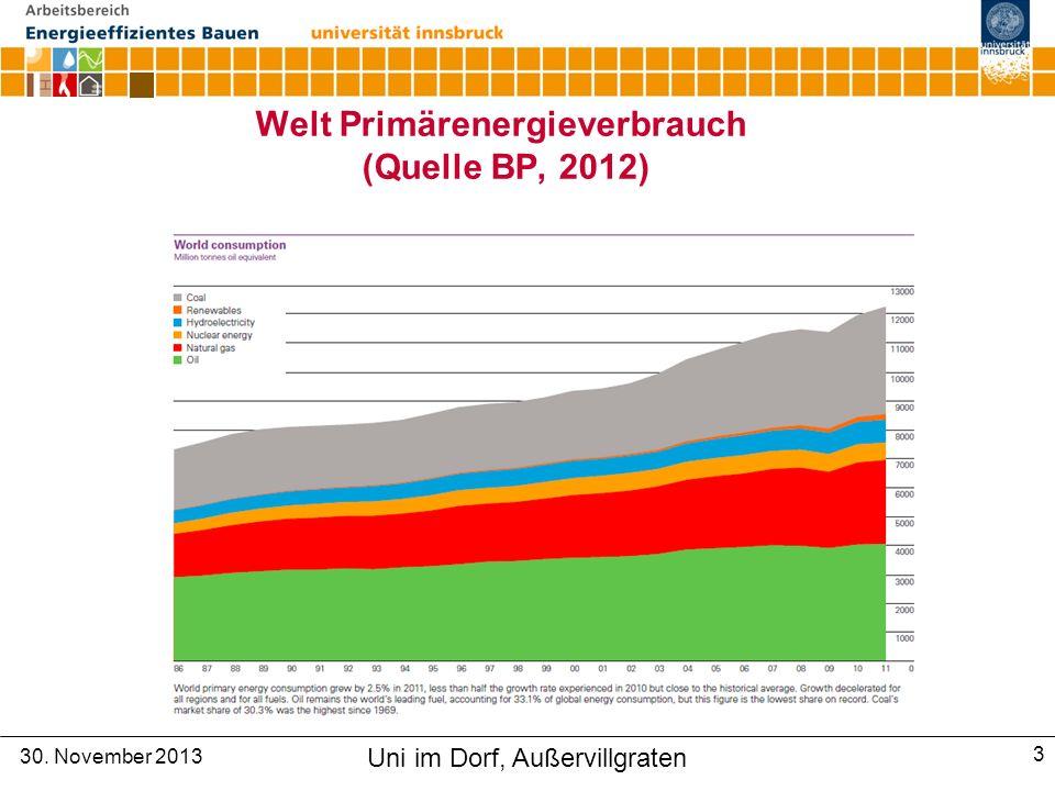 Welt Primärenergieverbrauch (Quelle BP, 2012)