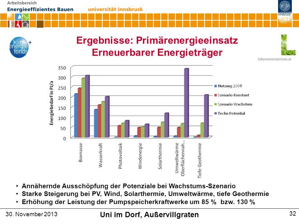 Ergebnisse: Primärenergieeinsatz Erneuerbarer Energieträger