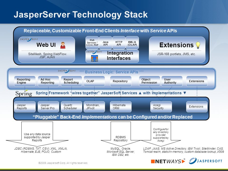 JasperServer Technology Stack