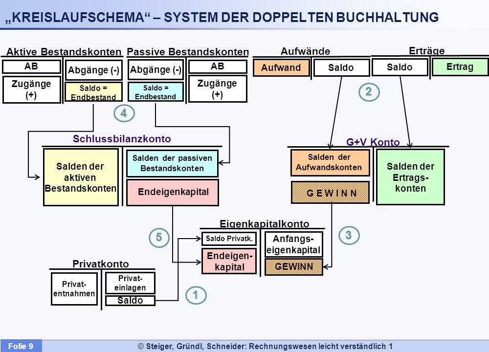 """""""KREISLAUFSCHEMA – SYSTEM DER DOPPELTEN BUCHHALTUNG"""