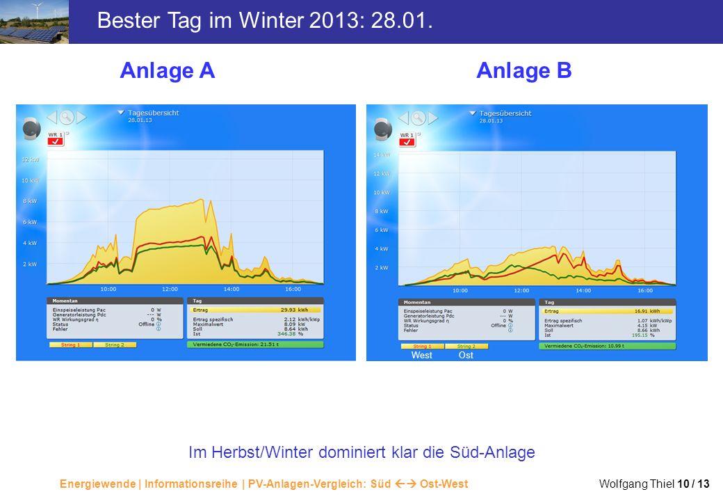 Im Herbst/Winter dominiert klar die Süd-Anlage