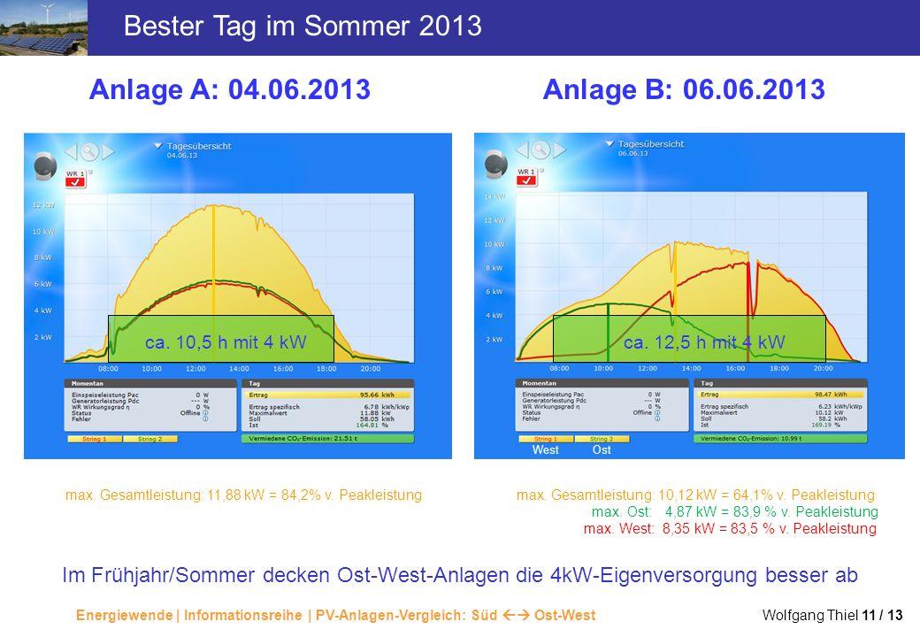 Bester Tag im Sommer 2013 Anlage A: 04.06.2013 Anlage B: 06.06.2013
