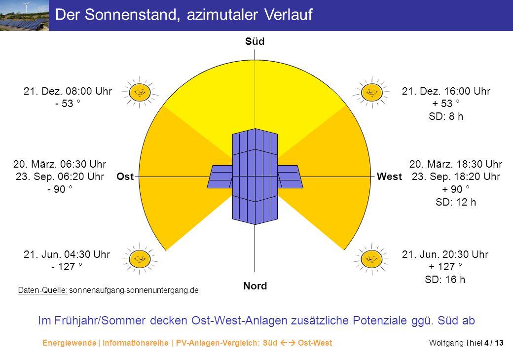 Der Sonnenstand, azimutaler Verlauf