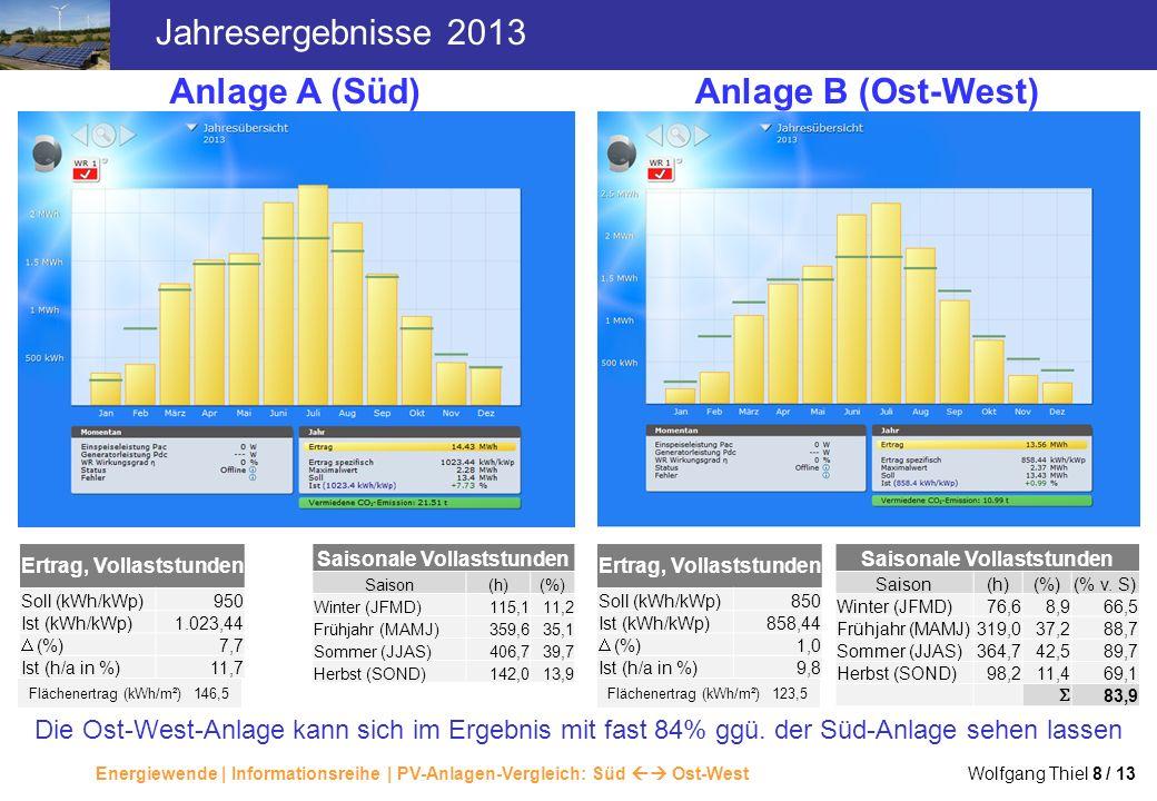 Jahresergebnisse 2013 Anlage A (Süd) Anlage B (Ost-West)