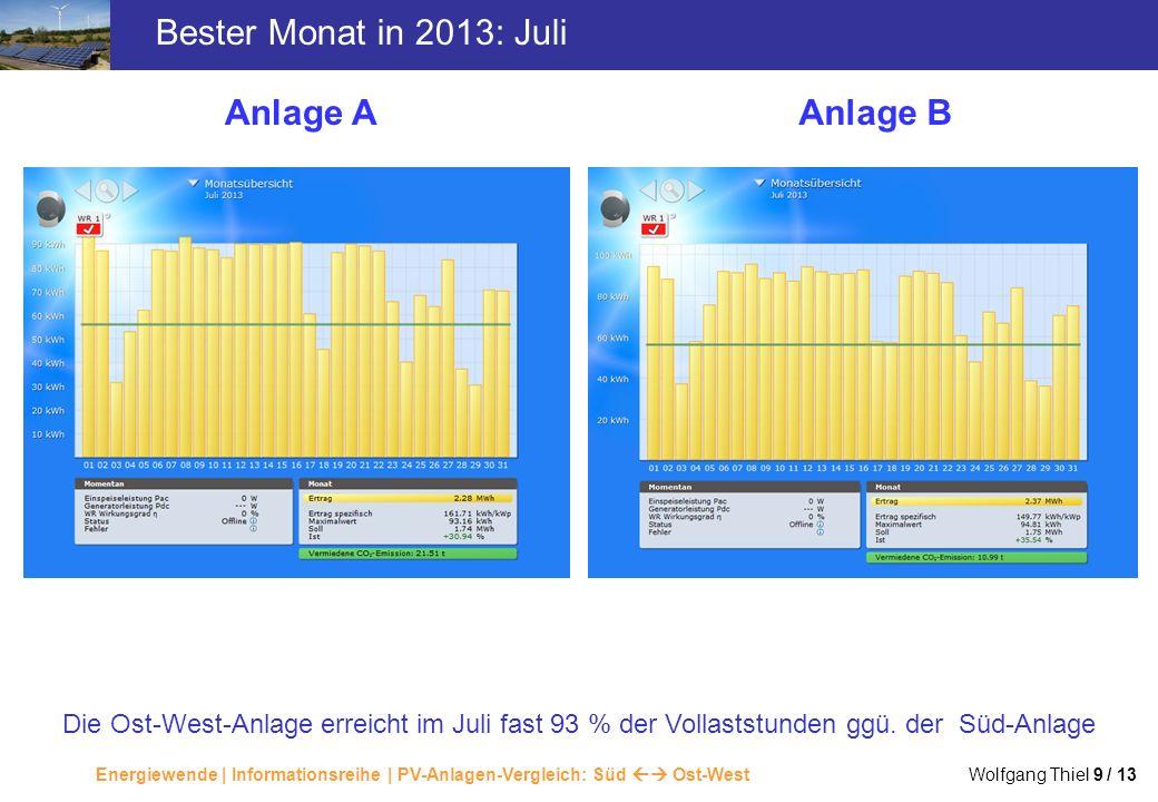 Bester Monat in 2013: Juli Anlage A Anlage B