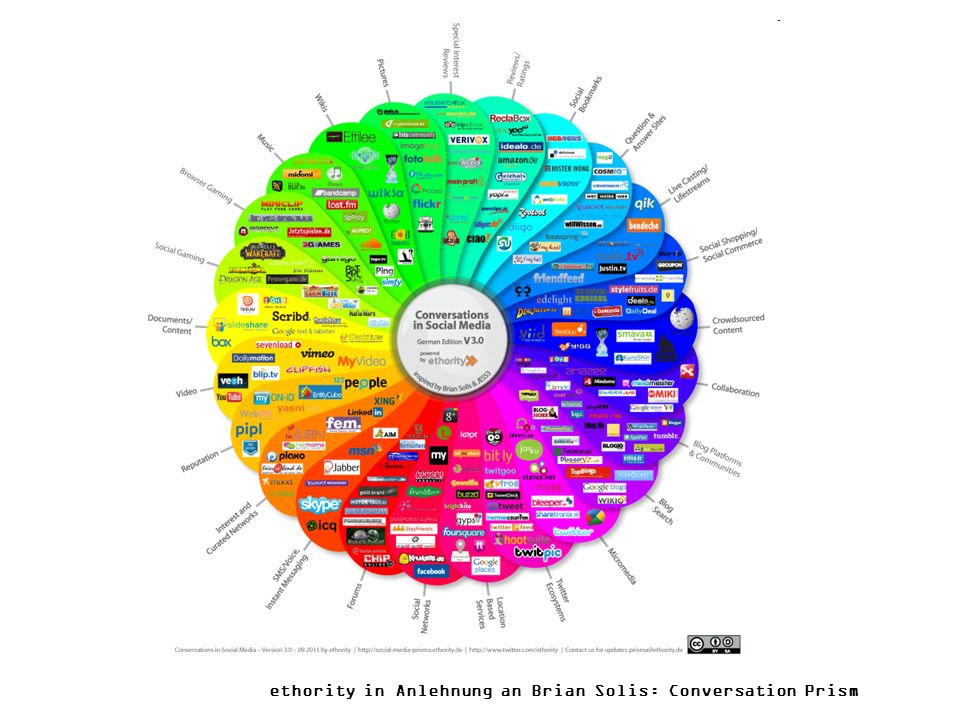 ethority in Anlehnung an Brian Solis: Conversation Prism