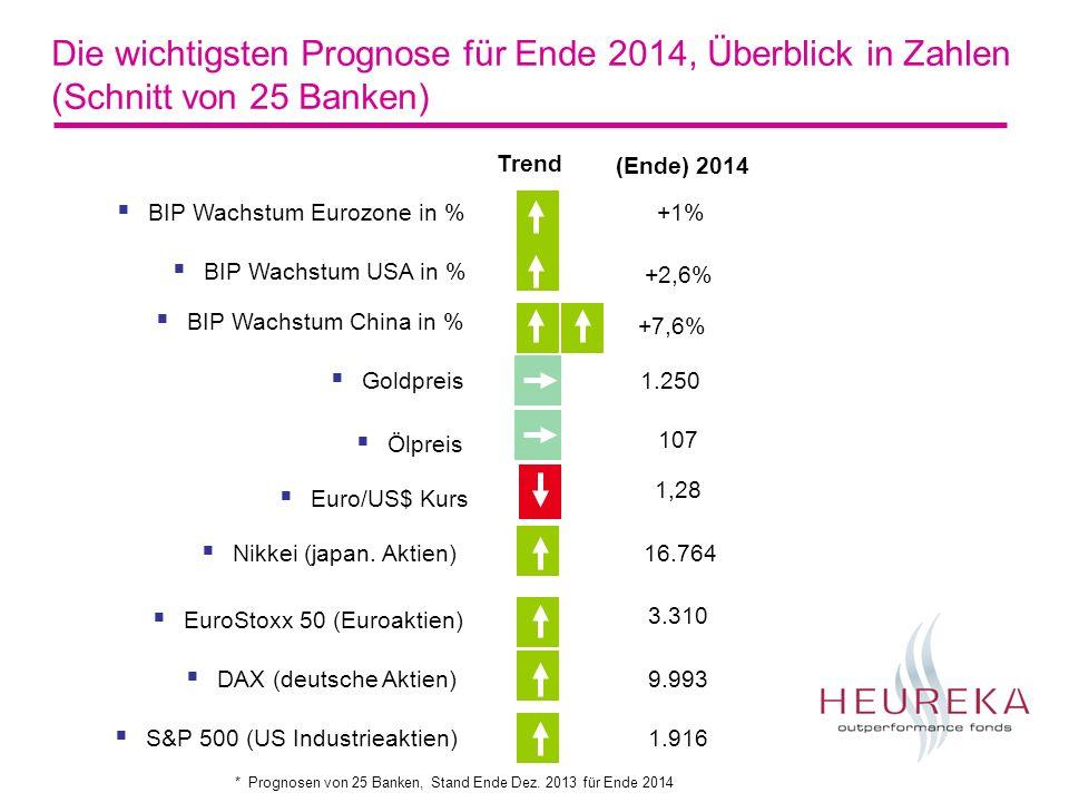 Die wichtigsten Prognose für Ende 2014, Überblick in Zahlen (Schnitt von 25 Banken)