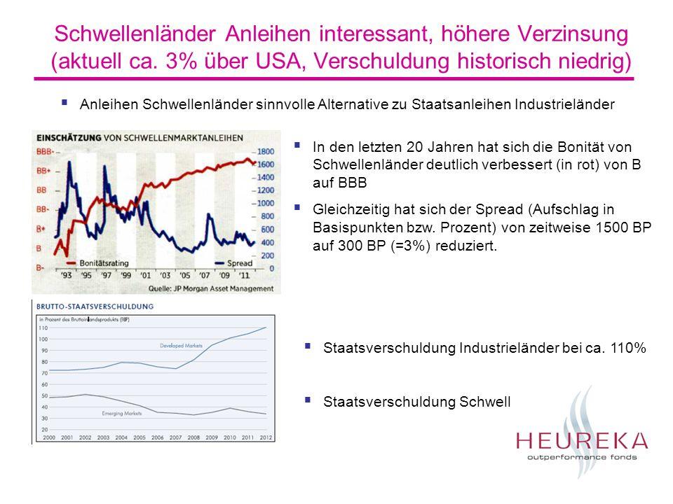 Schwellenländer Anleihen interessant, höhere Verzinsung (aktuell ca