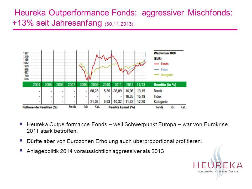 Heureka Outperformance Fonds: aggressiver Mischfonds: +13% seit Jahresanfang (30.11.2013)