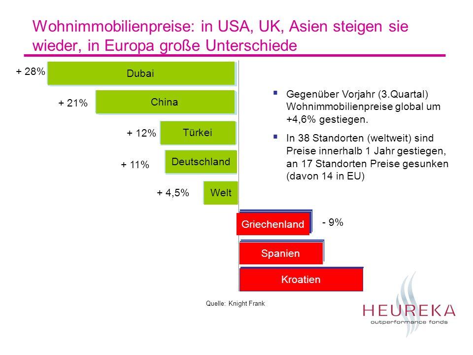 Wohnimmobilienpreise: in USA, UK, Asien steigen sie wieder, in Europa große Unterschiede