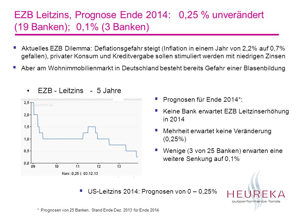 EZB Leitzins, Prognose Ende 2014: 0,25 % unverändert (19 Banken); 0,1% (3 Banken)